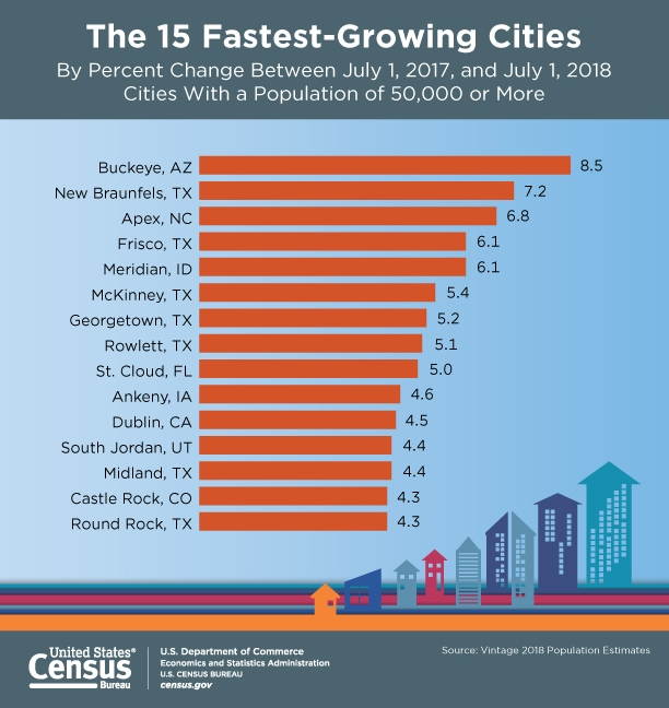15 Fastest Growing Cities as of 7-1-2018