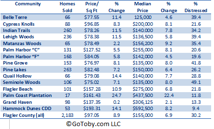 Housing sales stats for communities in Palm Coast, FL