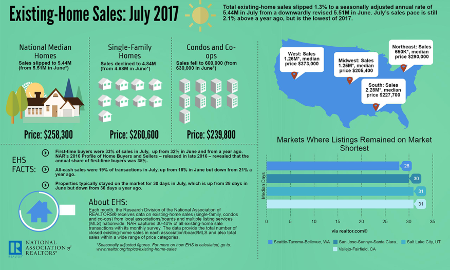 U.S. Existing-Home Sales: July 2017