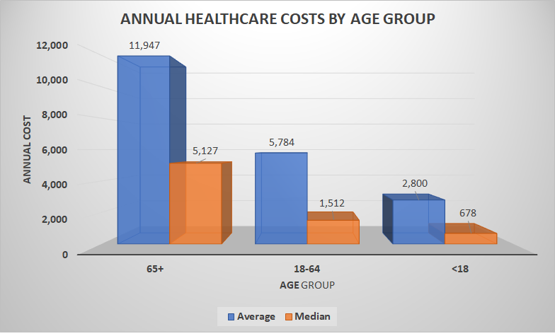 Annual Healthcare Costs by Age Group