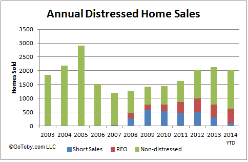 Distressed Home Sales - Palm Cost, FL - GoToby.com