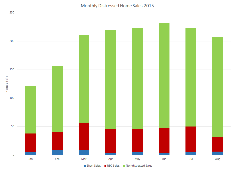 Distressed home sales in Flagler County