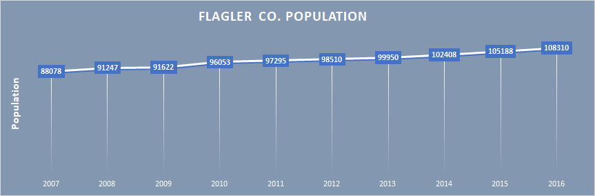 Flagler County population growth