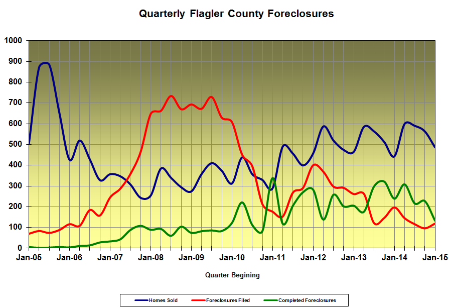 Flagler County Foreclosures thru March 2015