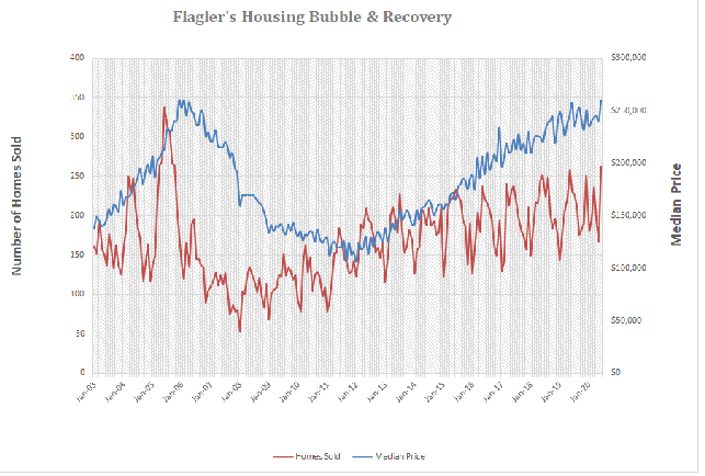 Flagler County Housing Market Recovery