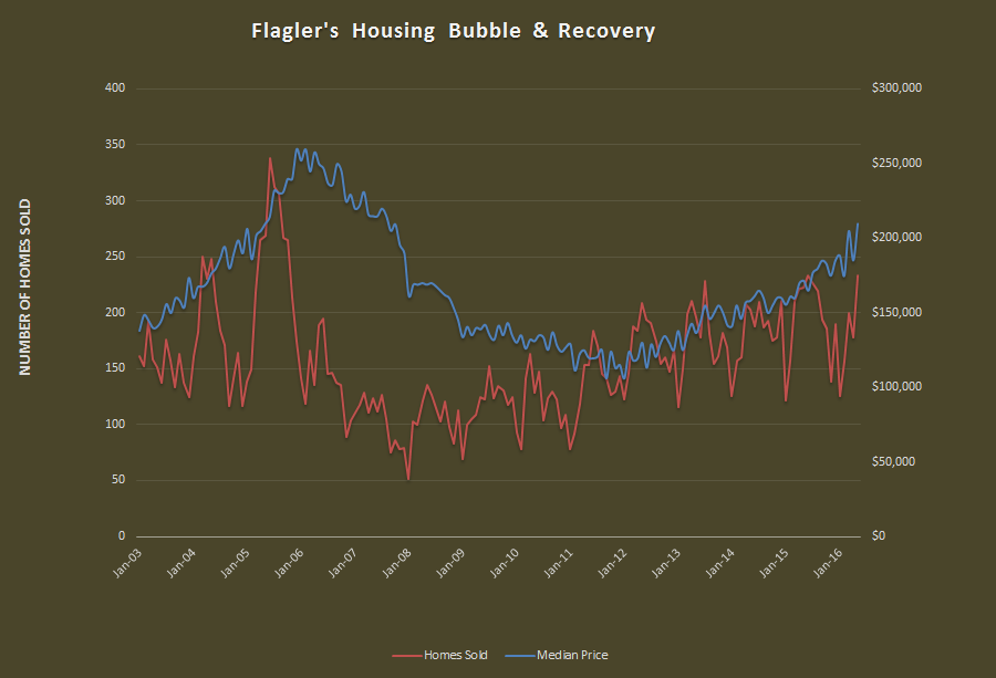 Housing Bubble in Flagler County
