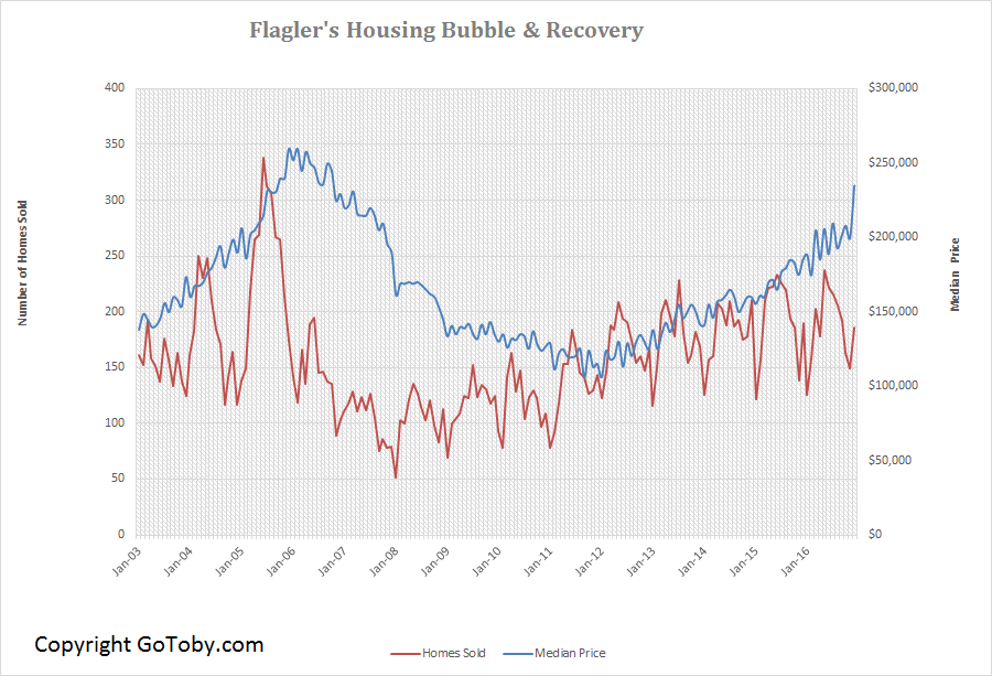 Flagler Housing Bubble and Recovery
