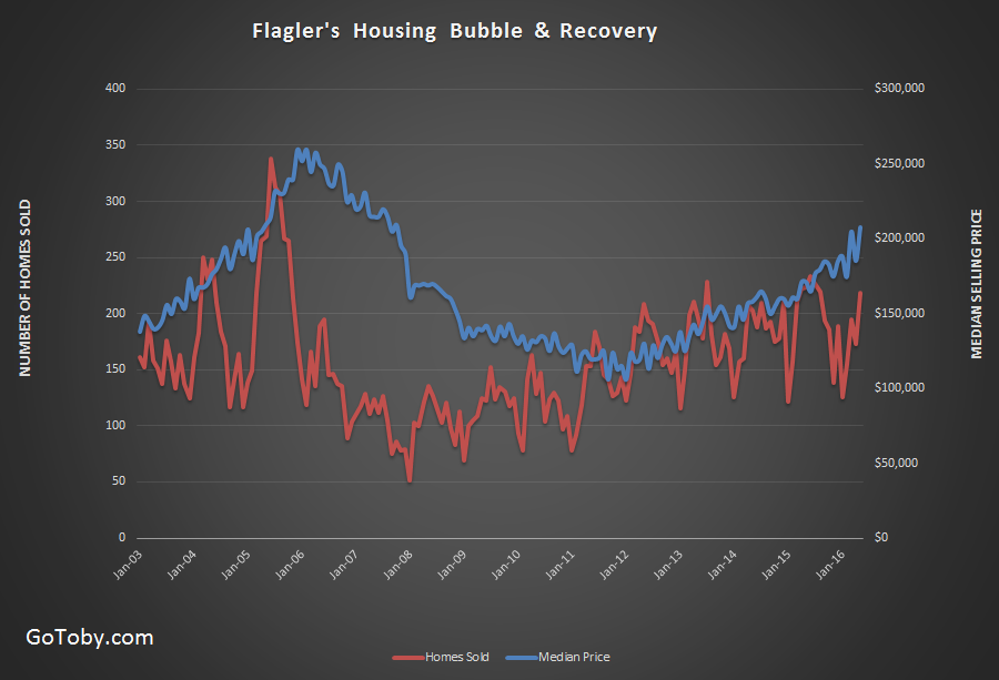 Flagler County Housing Bubble and Recovery