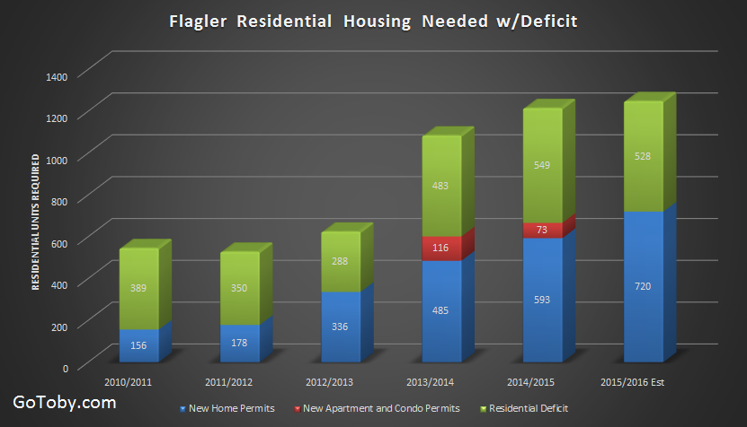 Flagler County New Housing Construction Deficit