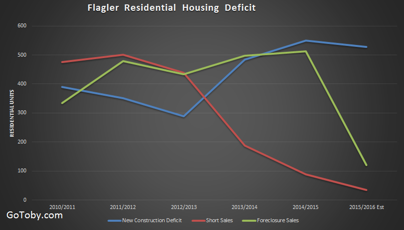 Flagler County New Home Construction Deficit