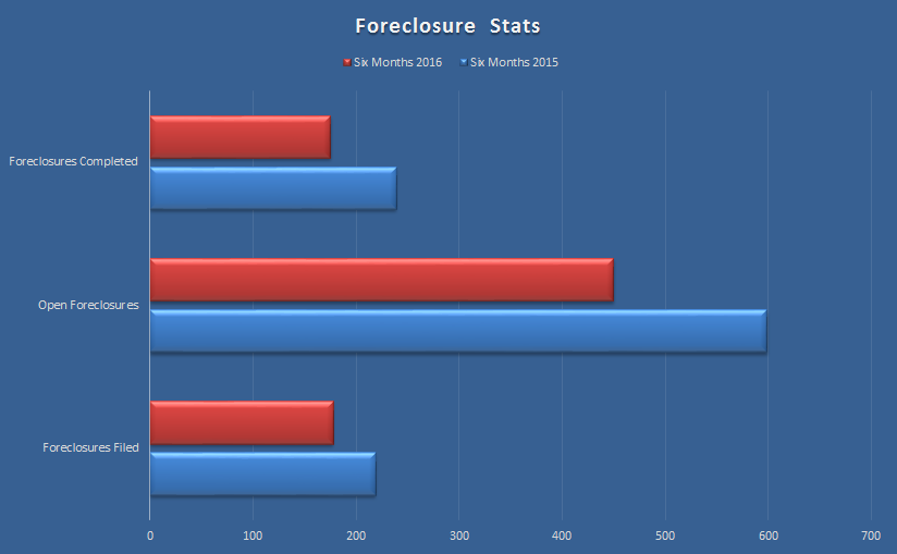 Flagler County foreclosures first half 2016 vs 2015