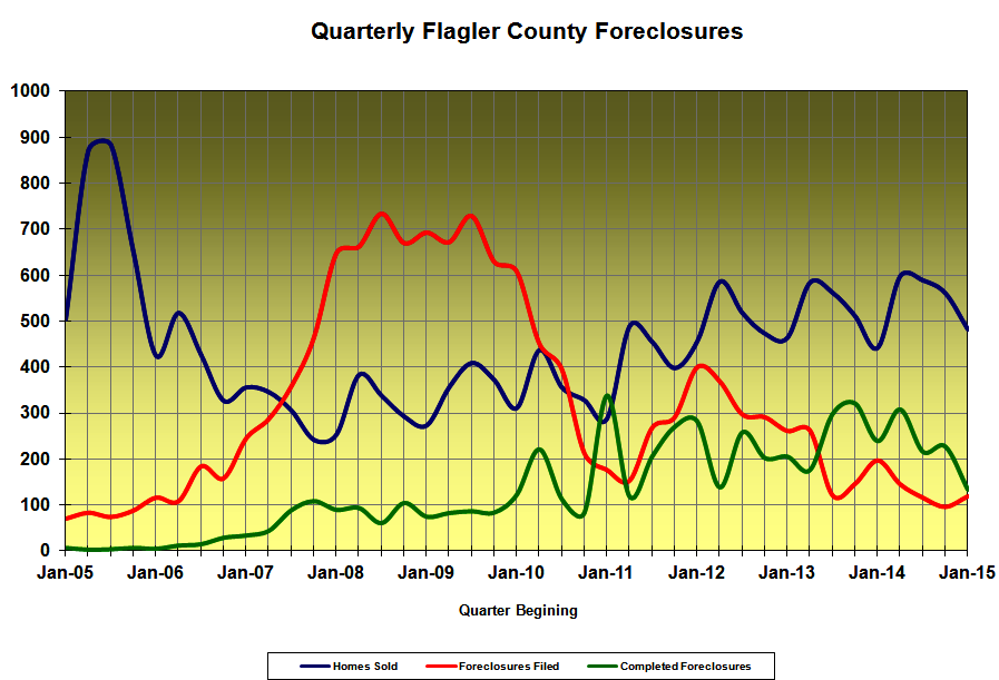 foreclosures - Flagler County