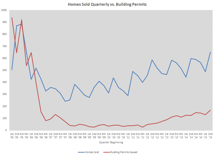 Homes sold v building permits thry June 2015