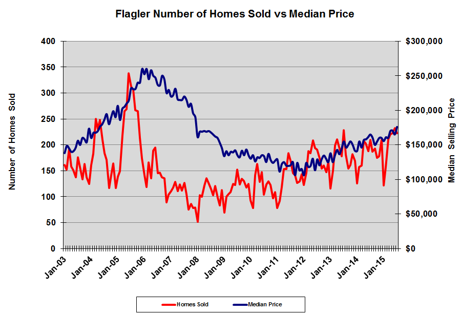 GoToby.com - Flagler County and Palm Coast Home Sales