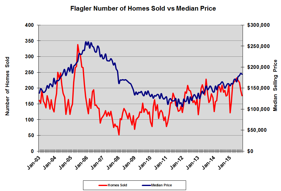 Flagler County Home Sales vs. Median Price