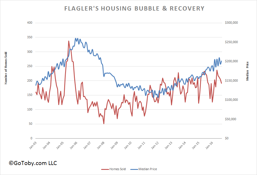 Flagler County Housing Buble & Recovery - Oct '16
