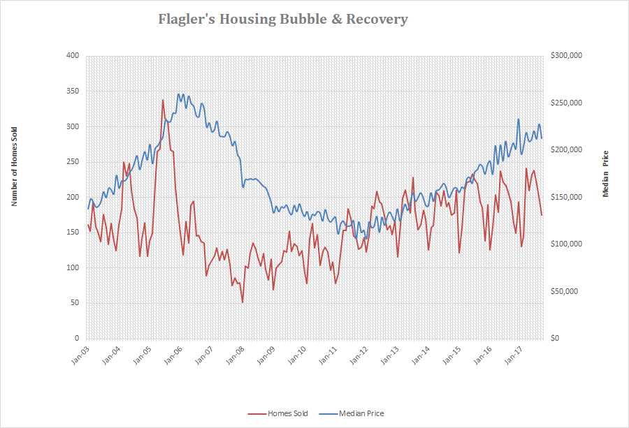 Flagler homes sold and median price
