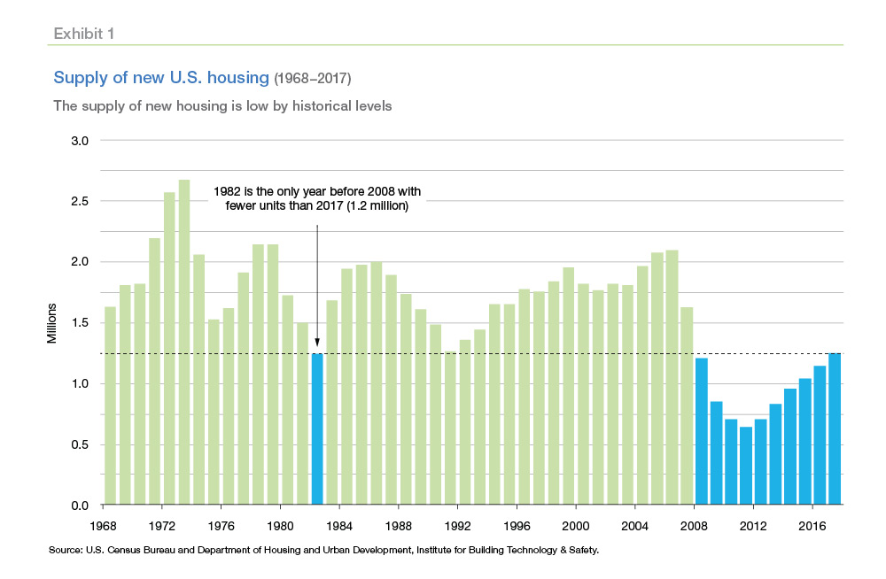 Housing Shortage - US Census