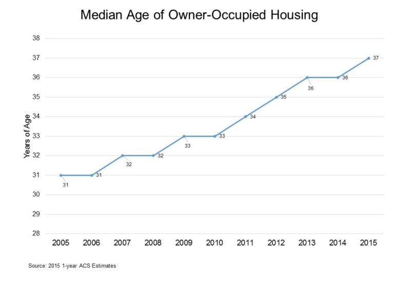 Rising age of housing