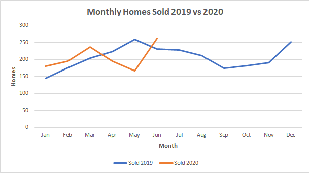 Flagler County Housing Market