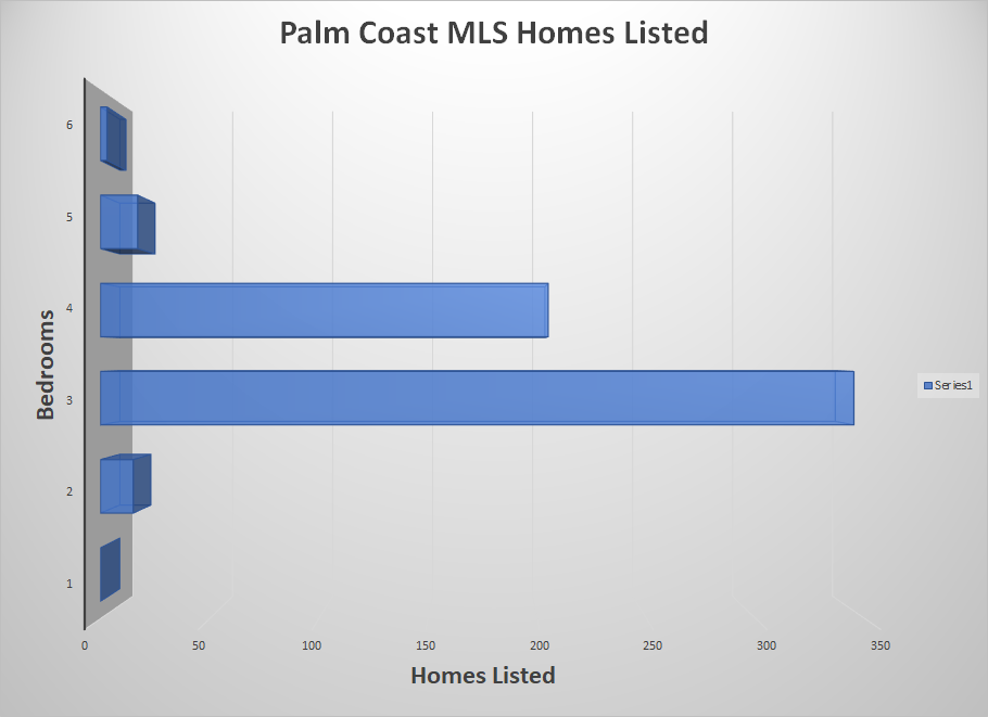 Palm Coast Homes Listed