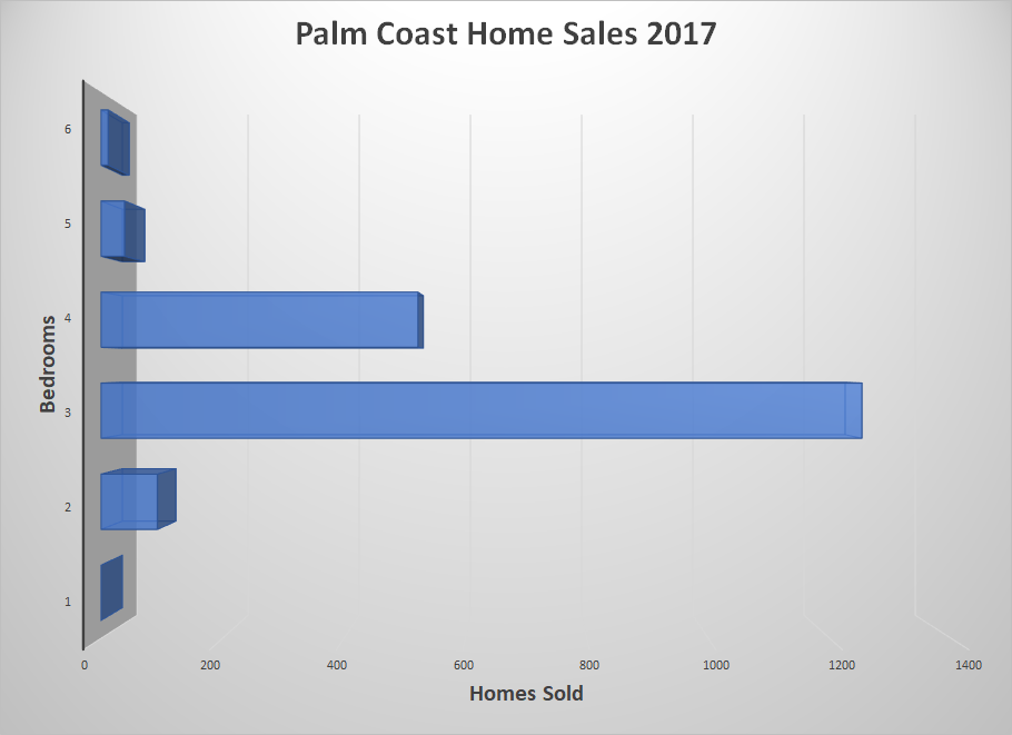 Palm Coast Home Sales 2017