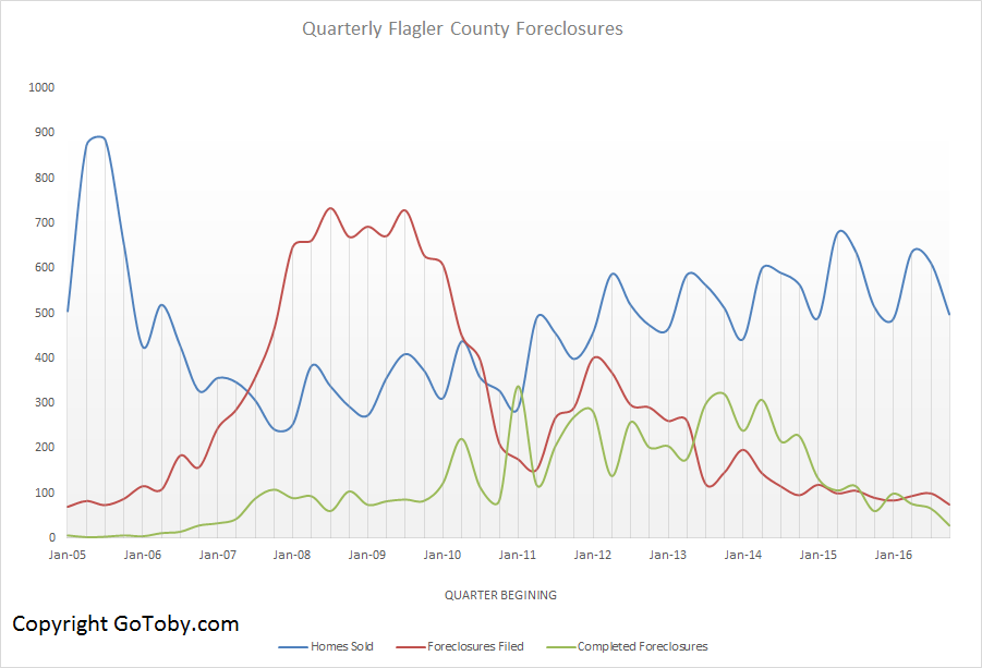 Quarterly Flagler County Foreclosures