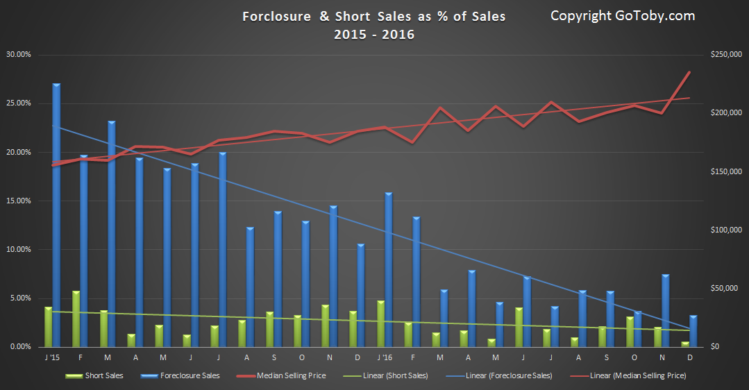 Flagler County foreclosure and short sales 2015-2016